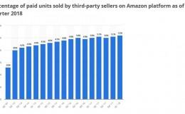 在亚马逊和eBay上销售–哪个更好以及为什么?