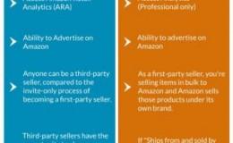 亚马逊SC账号(Seller Central )和VC账号(Vendor Central)的区别
