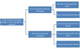 Amazon PPC课程3:设置,匹配类型,关键字和出价