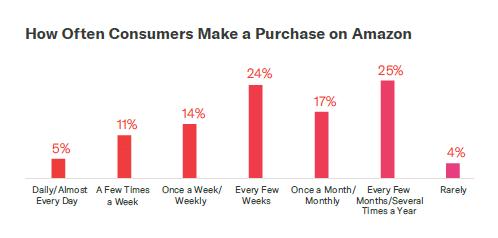 影响消费者行为的因素:亚马逊购物者为何以及如何购买