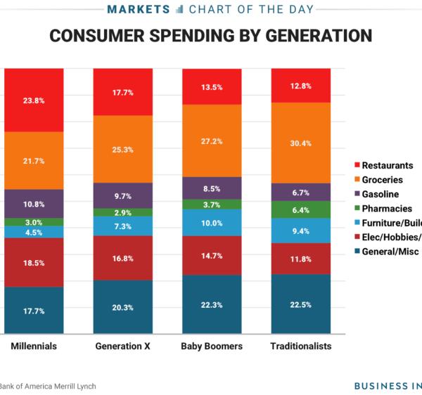面向千禧一代的营销和销售的权威电子商务指南