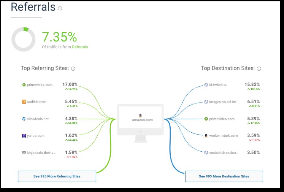 2019年如何驱动外部流量到Amazon Listing 以增加页面浏览量和销售量?