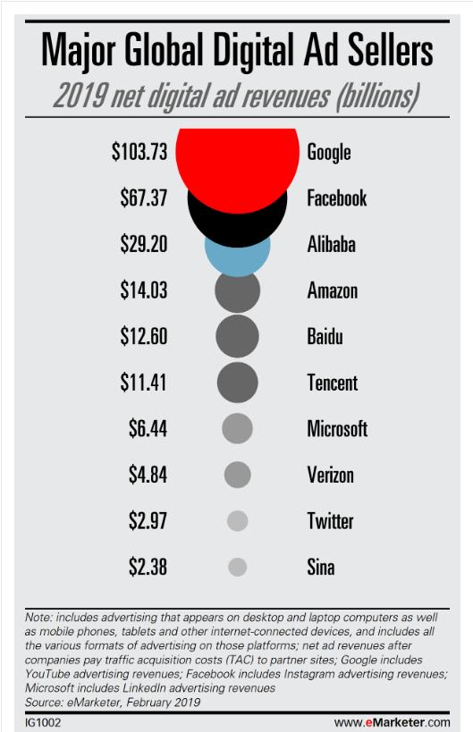 适用于亚马逊卖家的Google Ads –将您的销售扩展到亚马逊平台之外