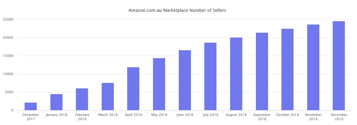 2018亚马逊市场年度回顾及趋势报告