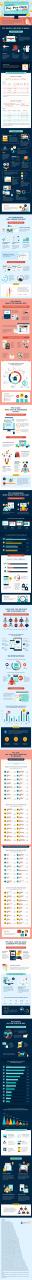 使用Google Adwords最大化您的亚马逊销售