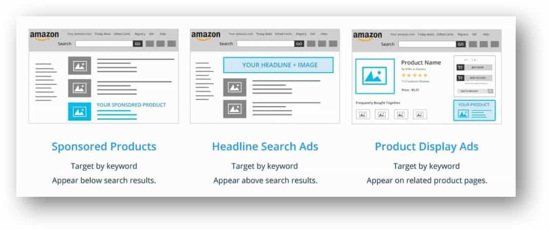 什么是Amazon PPC?Amazon PPC广告的工作方式
