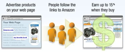 亚马逊Affiliate项目🤔和亚马逊销售💰的分析