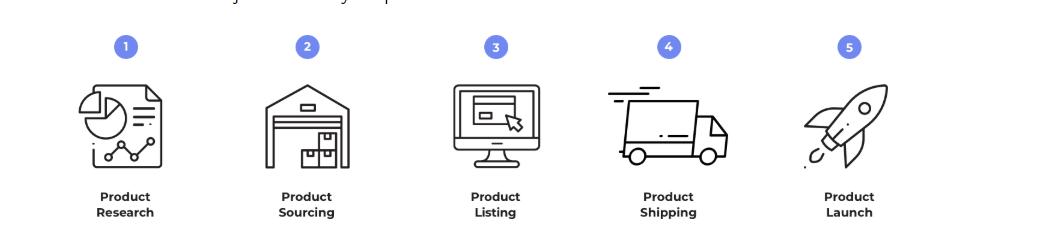 亚马逊FBA:如何开始销售完整指南