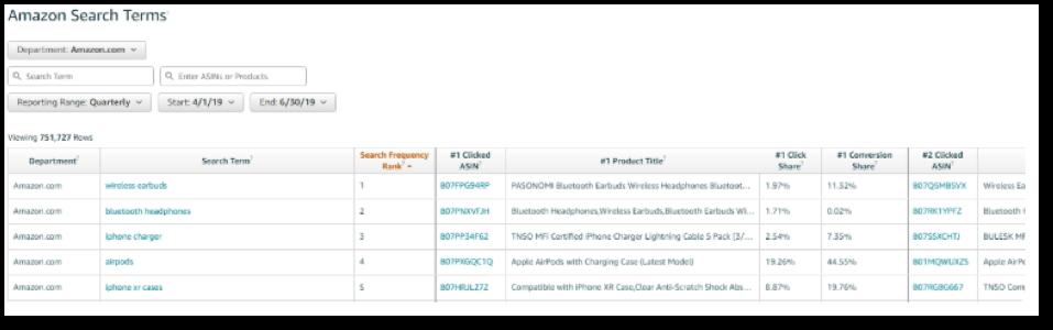 如何查找亚马逊竞争对手的转化率| 亚马逊品牌分析2020