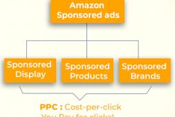 亚马逊赞助产品与亚马逊赞助品牌– 2020年终极指南