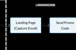 第九章 如何将流量吸引到您的亚马逊Listing结论