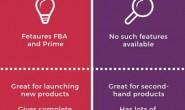 在亚马逊FBA与eBay上销售:哪个对卖家更好?